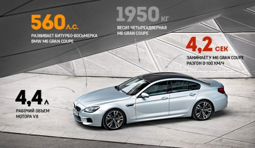 Тест-драйв BMW M6 Gran Coupe