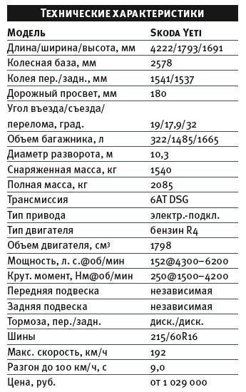 Тест-драйв Skoda Yeti